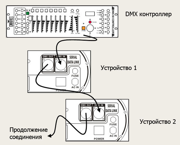 Схема подключения световых приборов к контроллеру.