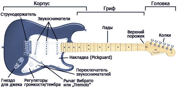 9_guitar_diagram_rus.jpg